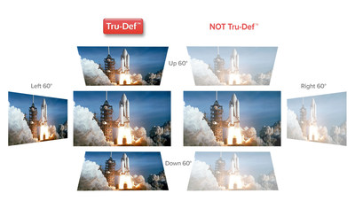 Significantly improved brightness and viewing angle with Second Generation Tru-Def screens