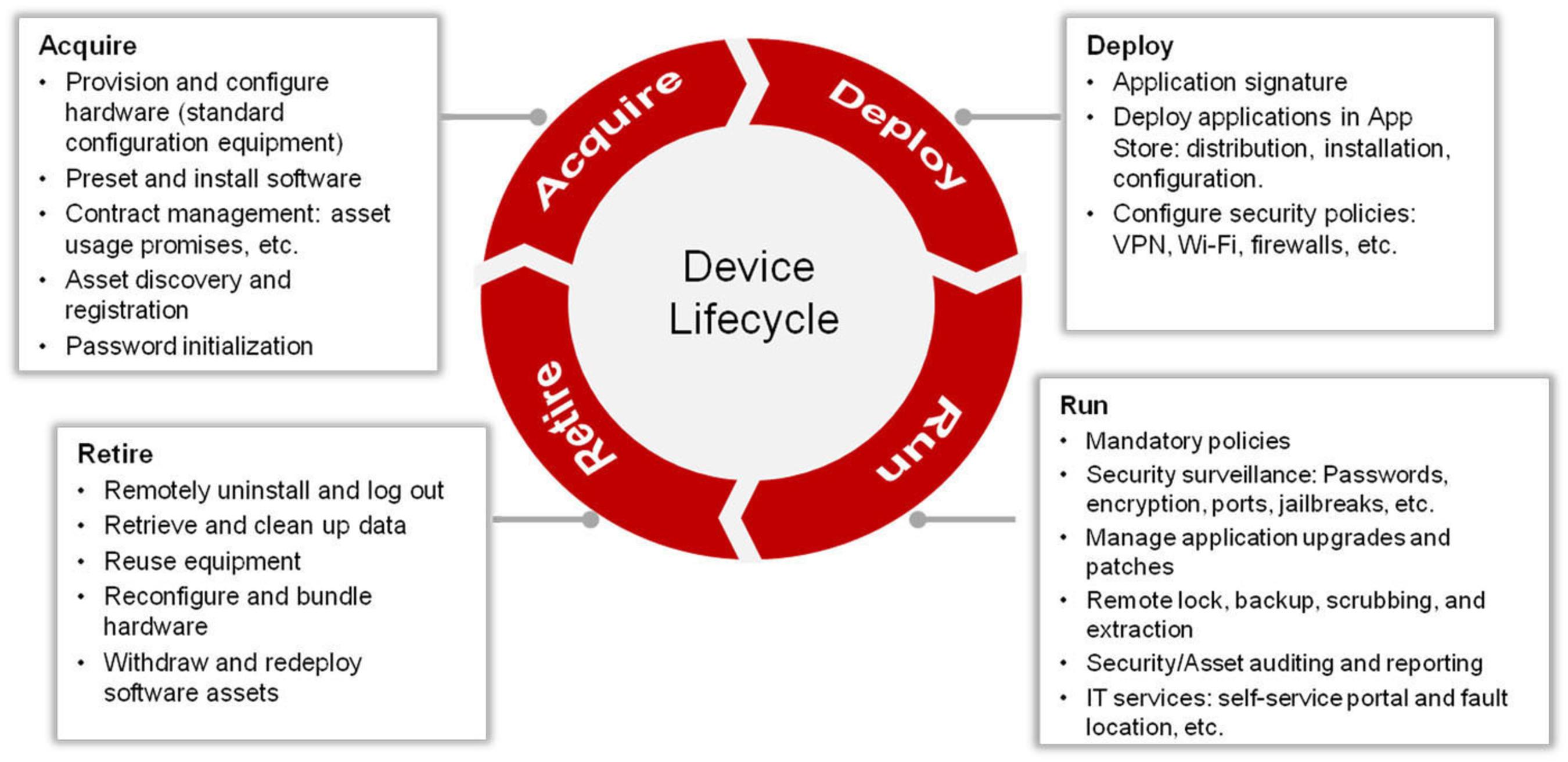 Huawei's Acquire-Deploy-Run-Retire device lifecycle.  (PRNewsFoto/Huawei)