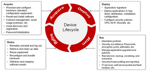 Huawei's Acquire-Deploy-Run-Retire device lifecycle. (PRNewsFoto/Huawei) (PRNewsFoto/HUAWEI)