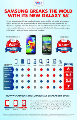SquareTrade's Breakability Index Reveals New Smartphones' Durability (PRNewsFoto/SquareTrade)