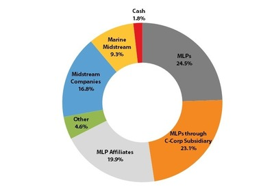 The Fund was invested as shown in the pie chart below as of April 30, 2014. (PRNewsFoto/Salient MLP & Energy Fund)