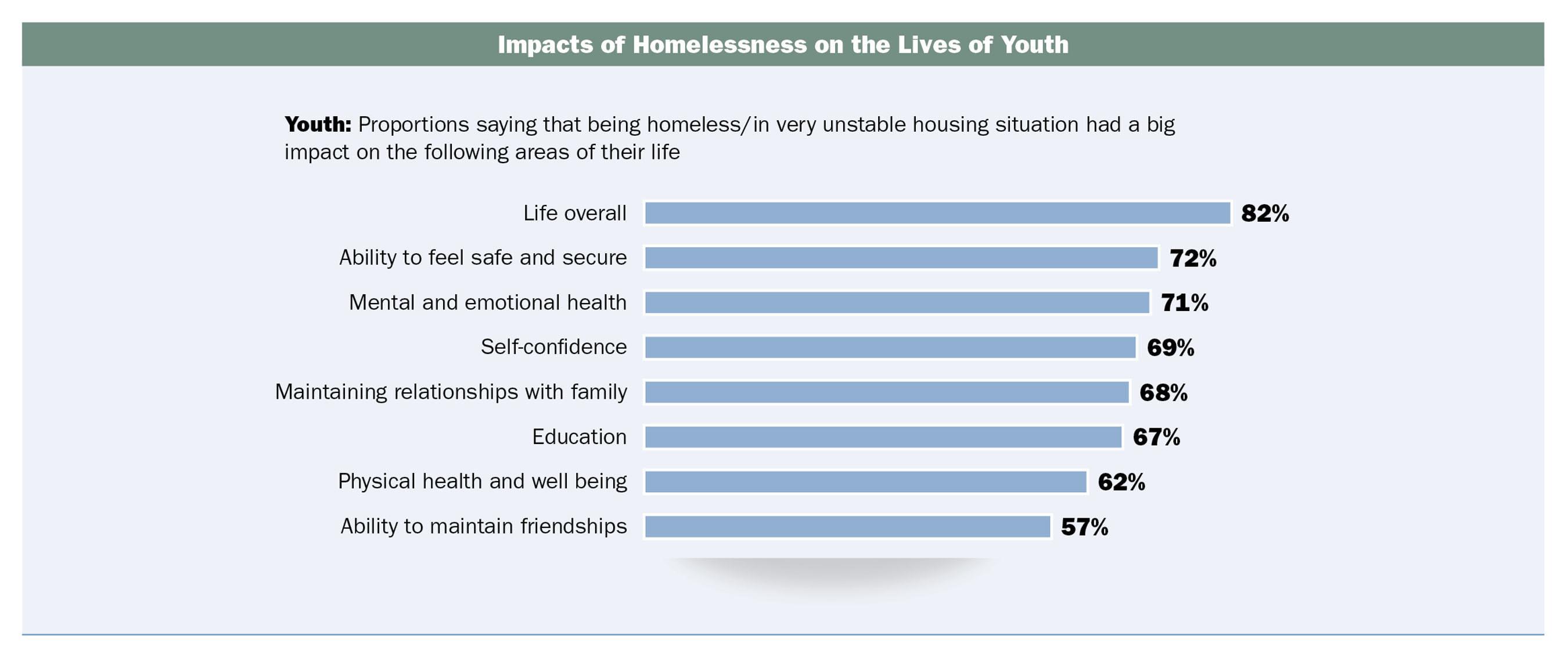 Source: Hidden in Plain Sight: Homeless Students in America's Public Schools