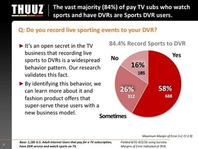A new survey of 1,000 sports fans that have DVRs and pay TV services showed that 84% were Sports DVR Users. Of those, nearly a third reported using their DVR for sports several times a week.