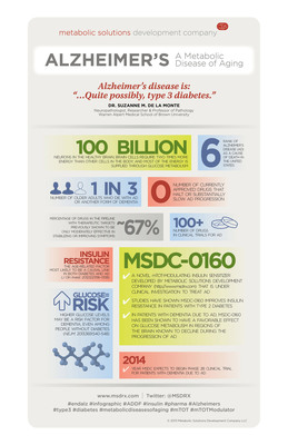 "Alzheimer's disease is ""quite possibly, type-3 diabetes."" Facts & figures on impact of Alzheimer's disease, snapshot of insulin resistance as causal link in both diabetes and AD, current treatment options and projected availability of MSDC-0160 in clinical trials.  (PRNewsFoto/Metabolic Solutions Development Company, LLC)"