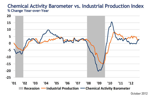 CAB vs. Industrial Production. % Change, Year over Year.  (PRNewsFoto/American Chemistry Council)