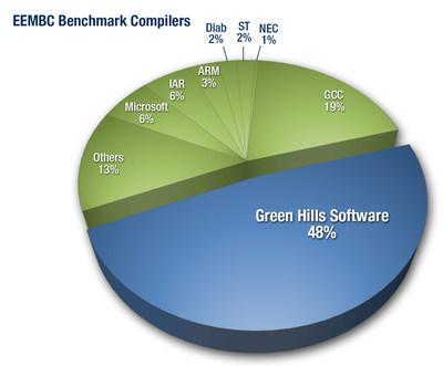 EEMBC Benchmark Compilers pie chart
