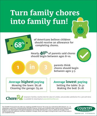 COUNTRY Financial Security Index Findings and New ChorePal App Arm Parents With Money Teaching Tools