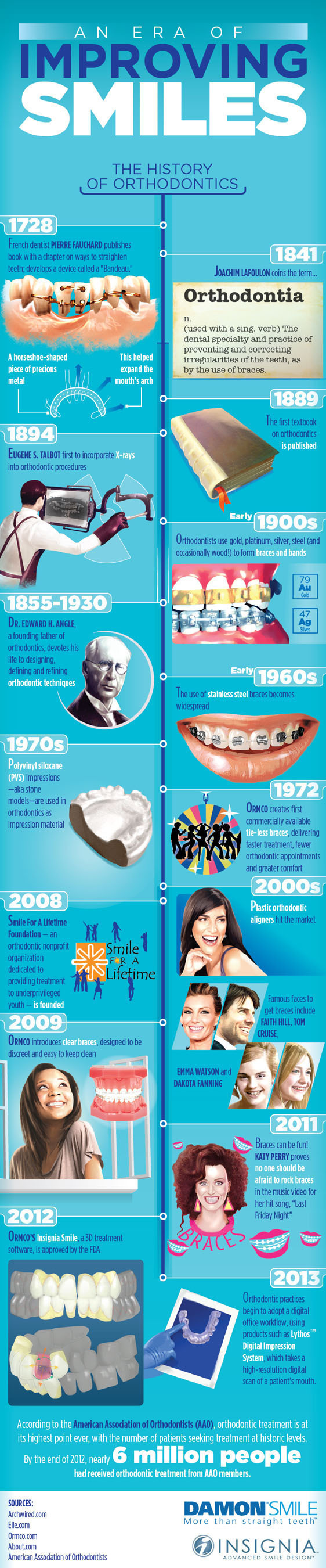 MAKERS OF DAMON® SMILE AND INSIGNIA(TM) RELEASE INFOGRAPHIC ILLUSTRATING THE HISTORY OF ORTHODONTICS IN ...