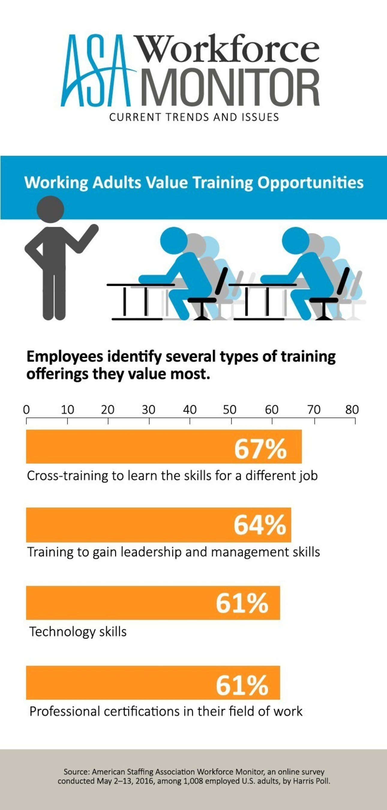 Working adults value training opportunities, according to the ASA Workforce Monitor.