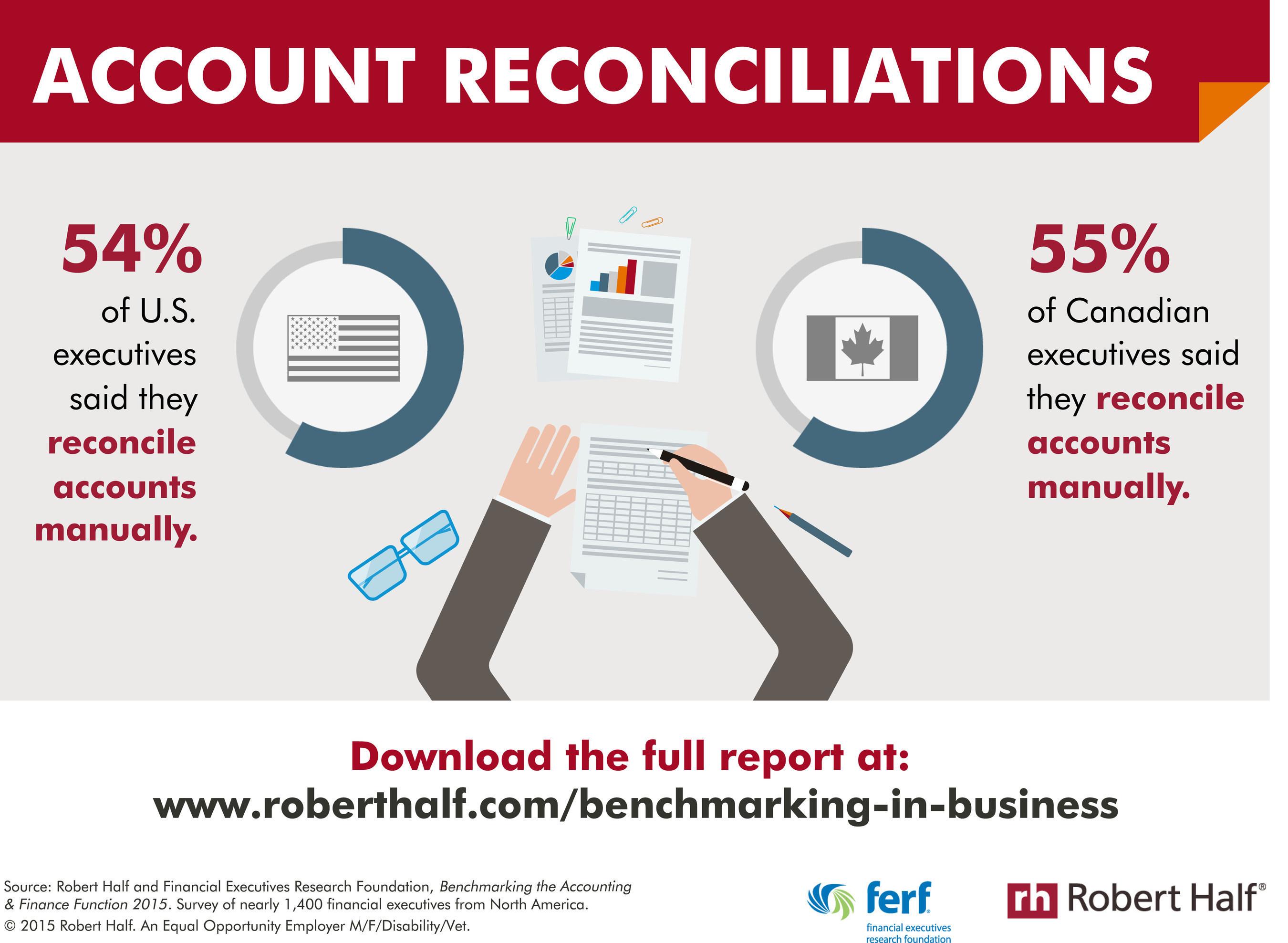Manual reconciliation of accounts.