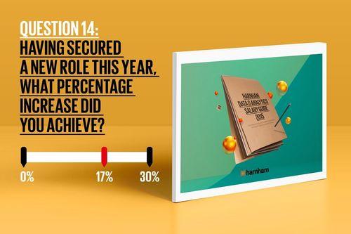 Question from Salary Survey (PRNewsFoto/Harnham)