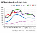 DAT North American Freight Index Rises Seasonally in May