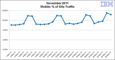 IBM finds mobile traffic increased over November 2011, reaching 15.2 percent on Thanksgiving and 14.3 percent on Black Friday.  (PRNewsFoto/IBM)