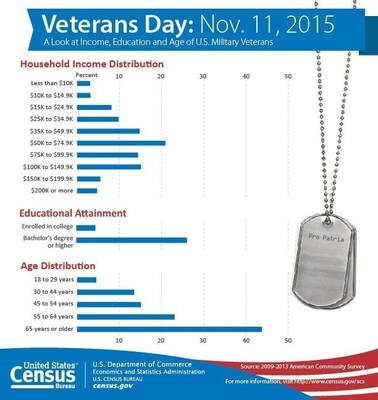 This graphic uses data from the 2009-2013 American Community Survey to provide a snapshot of the income, education and age of U.S. military veterans.