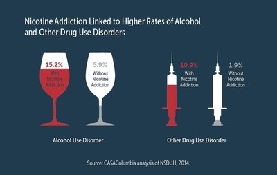 Nicotine Addiction Linked to Higher Rates of Alcohol and Other Drug Use Disorders