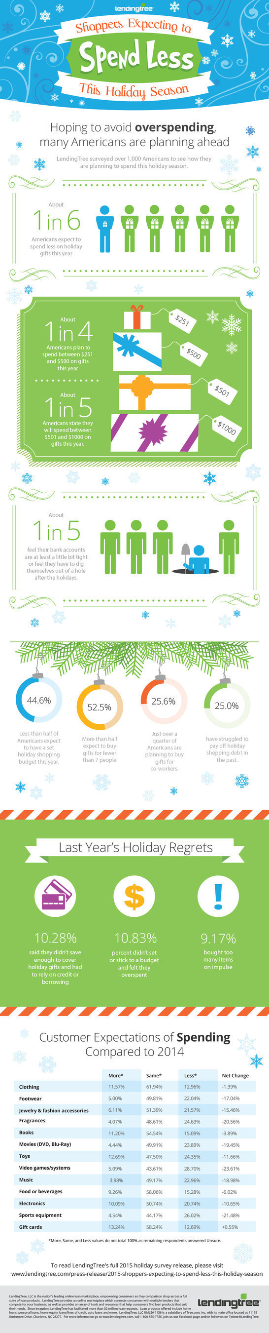 LendingTree Survey finds 1 in 4 Americans Struggle to Pay off Holiday Shopping Debt