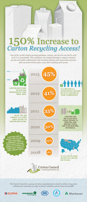 Carton Recycling In U.S. More Accessible Than Ever