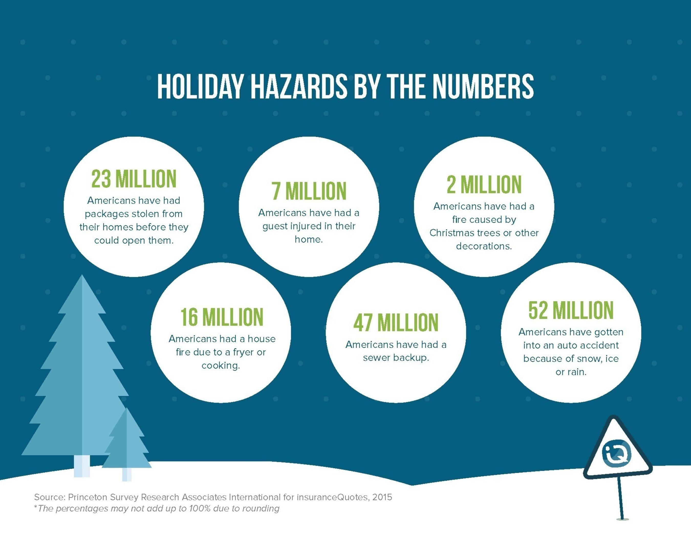 insuranceQuotes.com Holiday Hazards Survey - December 2015