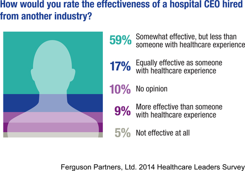 59% would rate a healthcare CEO from an outside industry less effective than someone with healthcare experience according to 2014 Ferguson Partners, Ltd. Healthcare Leaders Survey. (PRNewsFoto/FPL Advisory Group & Ferguson Partners, Ltd.) (PRNewsFoto/FPL ADVISORY GROUP & FERGUSON...)