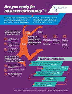 Business Citizenship: This infographic overviews the style of active citizenship that millennials want from businesses. (PRNewsFoto/MSLGROUP)