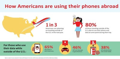How Americans are using their phones abroad