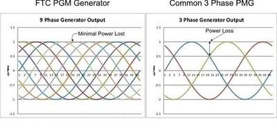 Production generator