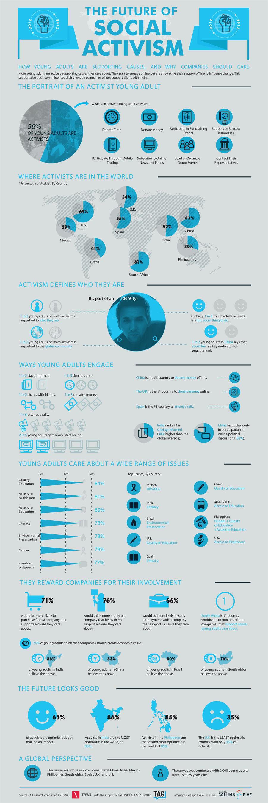 Social Activism Infograph.  (PRNewsFoto/TBWA Worldwide)