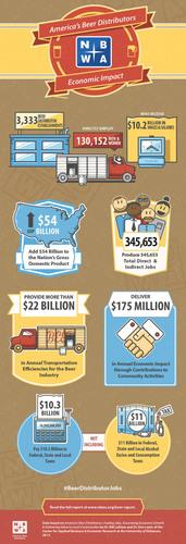 The Economic Impact of America's Beer Distributors. (PRNewsFoto/National Beer Wholesalers Association) (PRNewsFoto/NATIONAL BEER WHOLESALERS ASSOC)