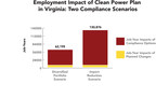 Employment Impact of Clean Power Plan in Virginia: Two Compliance Scenarios (www.aee.net)