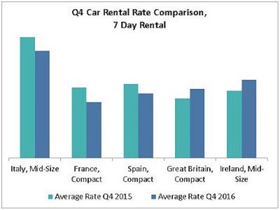 Auto Europe compares Q4 car rental rates of a 7 day rental year over year.