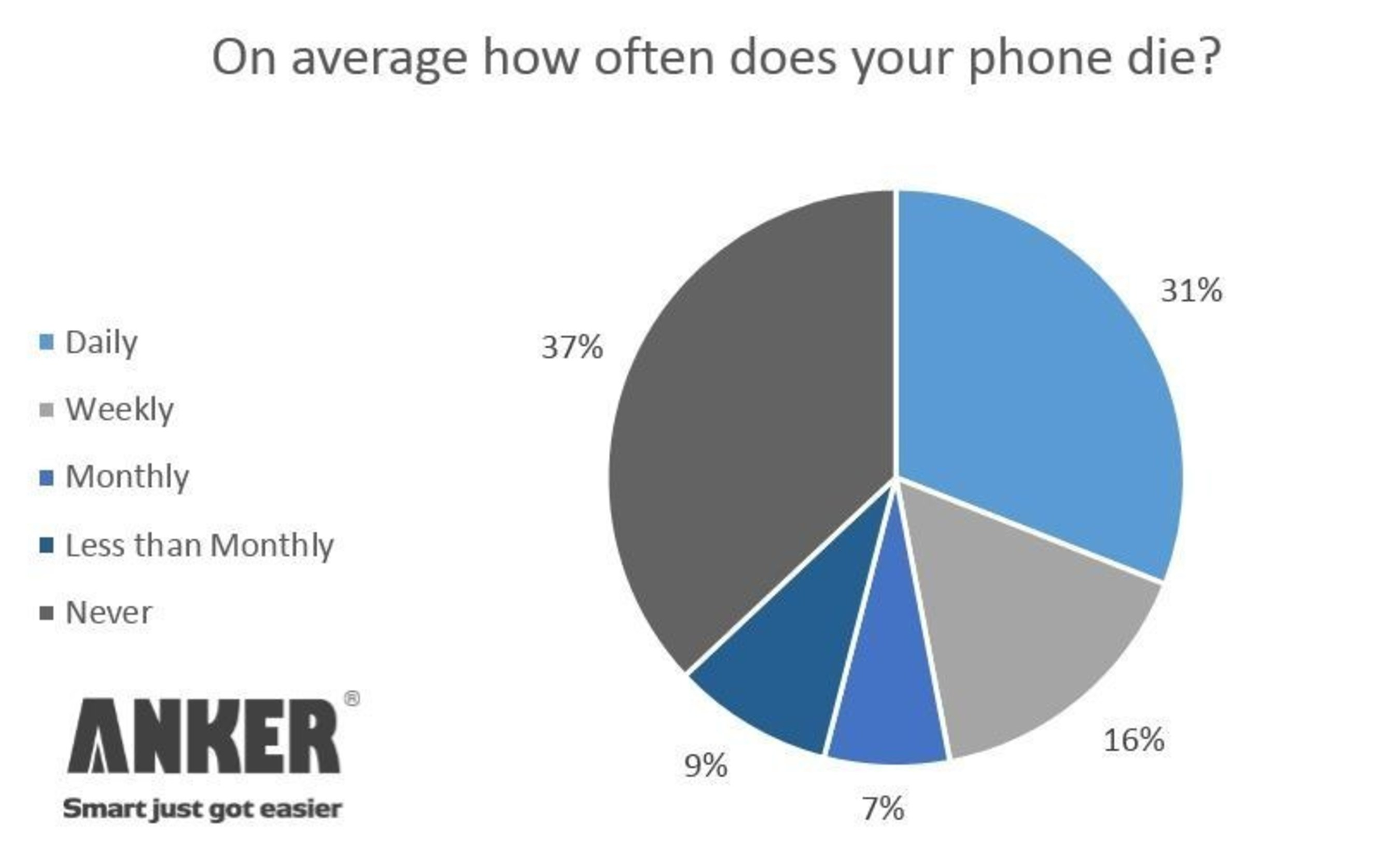 A new survey from Anker, the leader in mobile power, reveals 47 percent report their smartphone battery dies at least weekly and nearly one-third (31 percent) experience a dead battery daily. (PRNewsFoto/Anker)