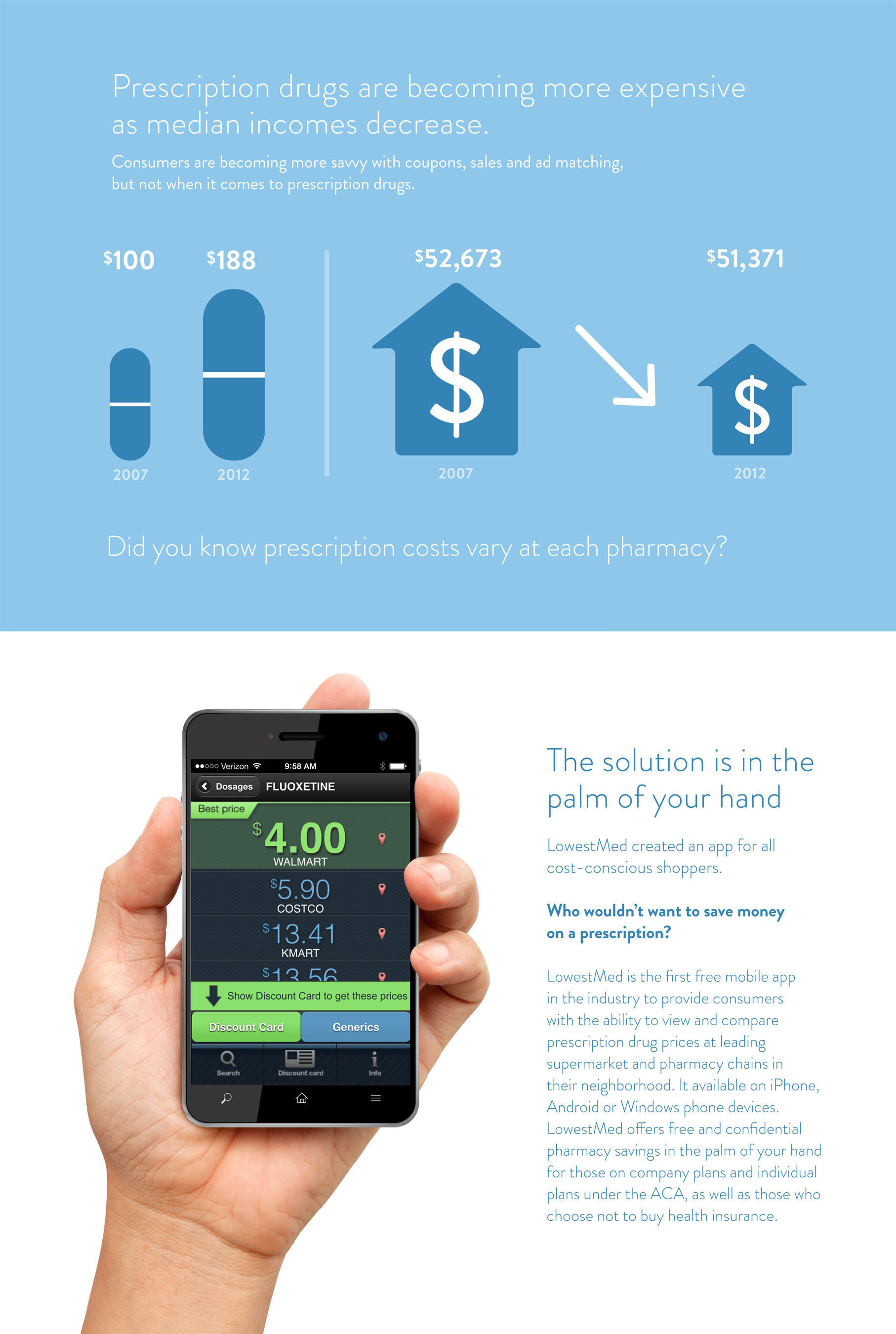 Technology offers solutions to rising prescription costs.  (PRNewsFoto/LowestMed)