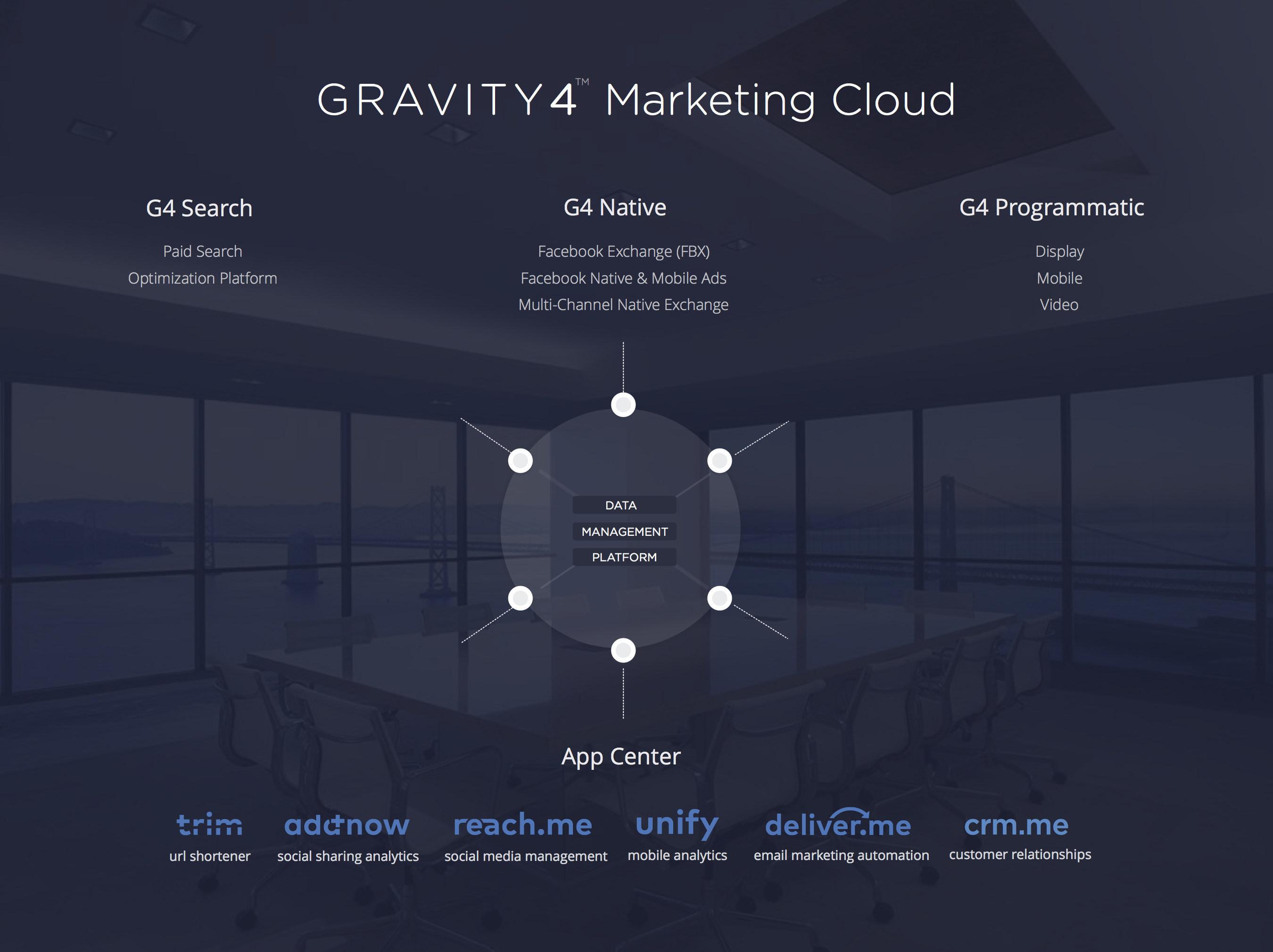 The Gravity4 Marketing Cloud or Gravity4's 'Mona Lisa'