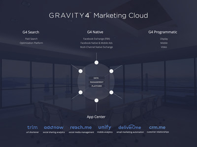 The Gravity4 Marketing Cloud or Gravity4's 'Mona Lisa'