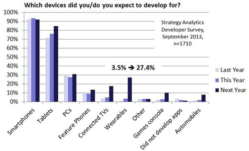 Which devices did you/do you expect to develop for?  (PRNewsFoto/Strategy Analytics)