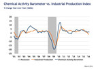 Chemical Activity Barometer Expands In March