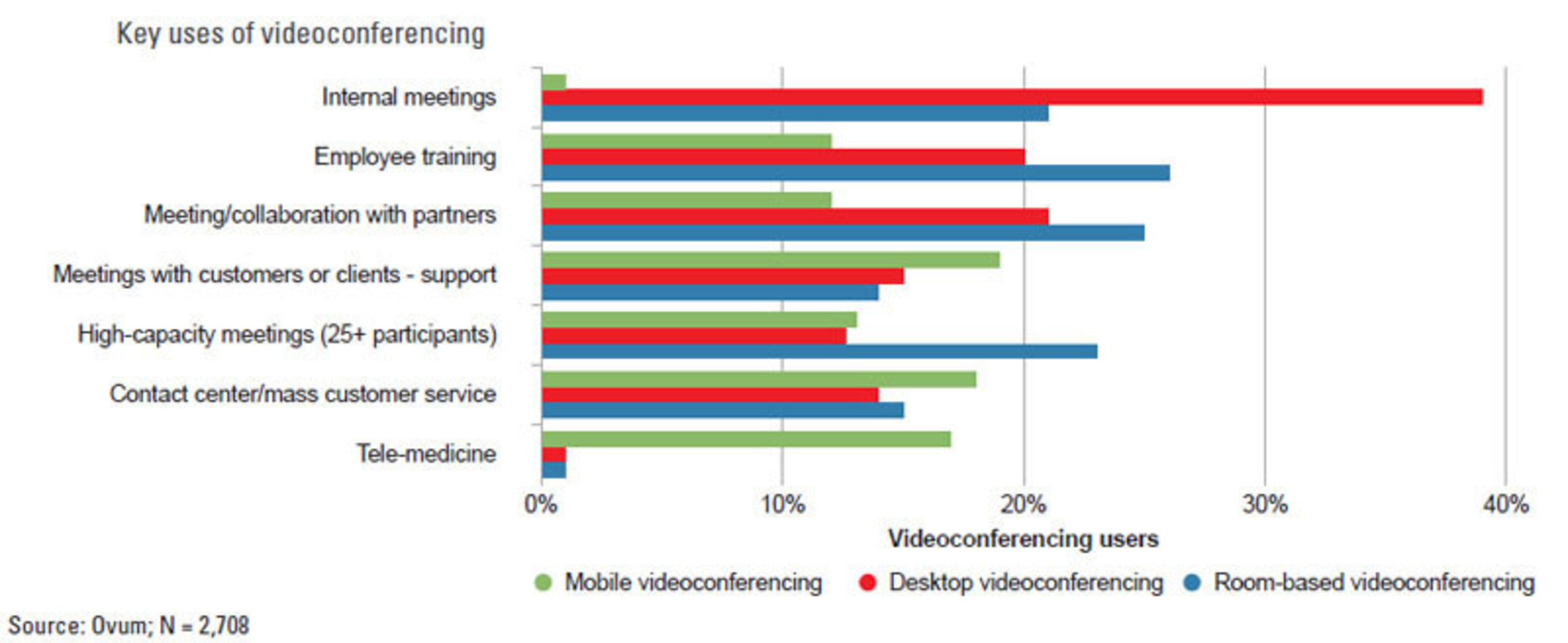 Key uses of videoconferencing