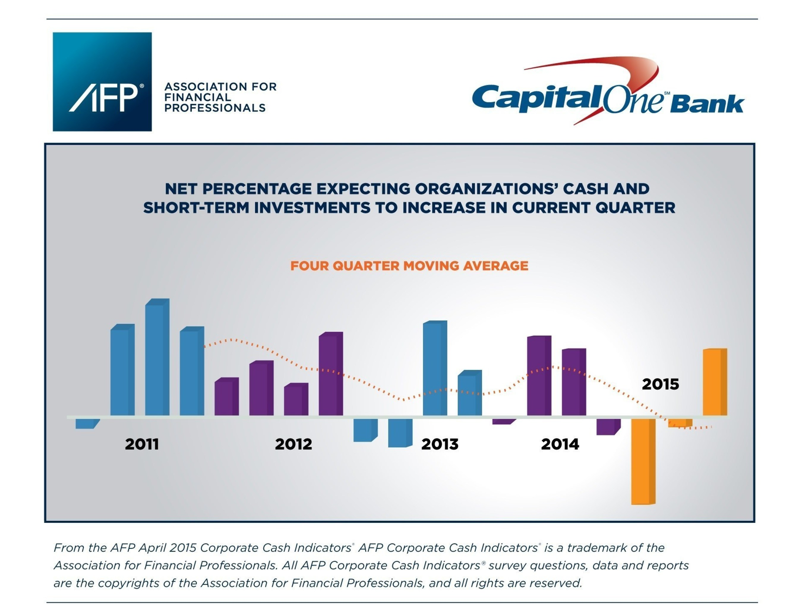 AFP July 2015 Corporate Cash Indicators(R) finds that finance professionals are curtailing their spending and ...