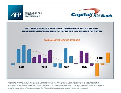 AFP July 2015 Corporate Cash Indicators(R) finds that finance professionals are curtailing their spending and holding onto their cash reserves.AFP began collecting quarterly data in January 2011 and has now collected 19 data sets. See www.afponline.org/CCI for this quarter's results.