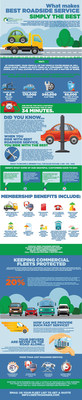 Best Roadside Service Infographic: What makes Best Roadside Service Simply the Best