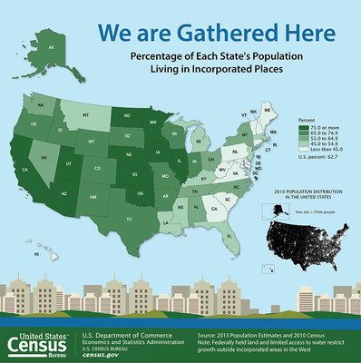 A majority of the U.S. population lives in incorporated places or cities, although these areas only make up a small fraction of the U.S. land area, according to a new report released today by the U.S. Census Bureau.