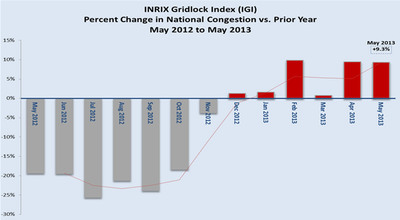 INRIX Gridlock Index for May 2013 Shows U.S. Traffic Congestion Continues to Rise, Signaling Good News for the Economy