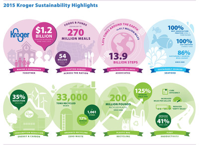 Kroger's 2015 Sustainability Report Highlights