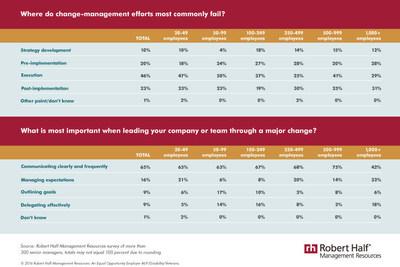 Where change management fails