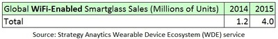 Exhibit 1: Global Wireless Wearable Device Sales. Source: Strategy Analytics Wearable Device Ecosystem (WDE) Service