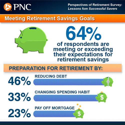 PNC Perspectives of Retirement Survey: Lessons from Successful Savers.  (PRNewsFoto/The PNC Financial Services Group, Inc.)