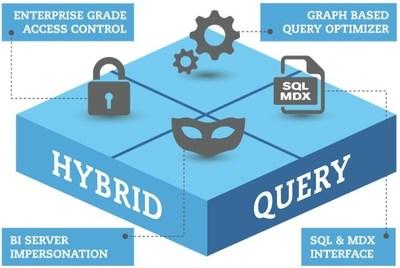 AtScale's Hybrid Query Service