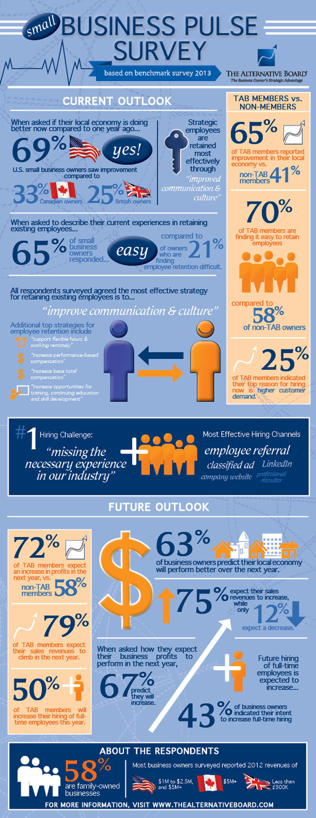Small Business Owners Predict Higher Retention and Hiring of Full-Time Staff.  (PRNewsFoto/The Alternative ...