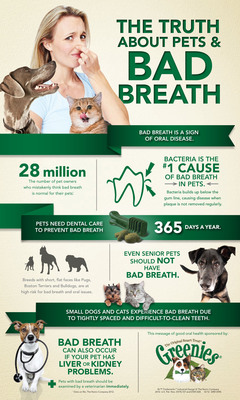 Bad breath in pets is not normal - it's actually a sign of dental disease! The GREENIES Brand teaches pet owners about the implications of bad pet breath and offers daily dental care solutions.  (PRNewsFoto/The GREENIES(R) Brand)