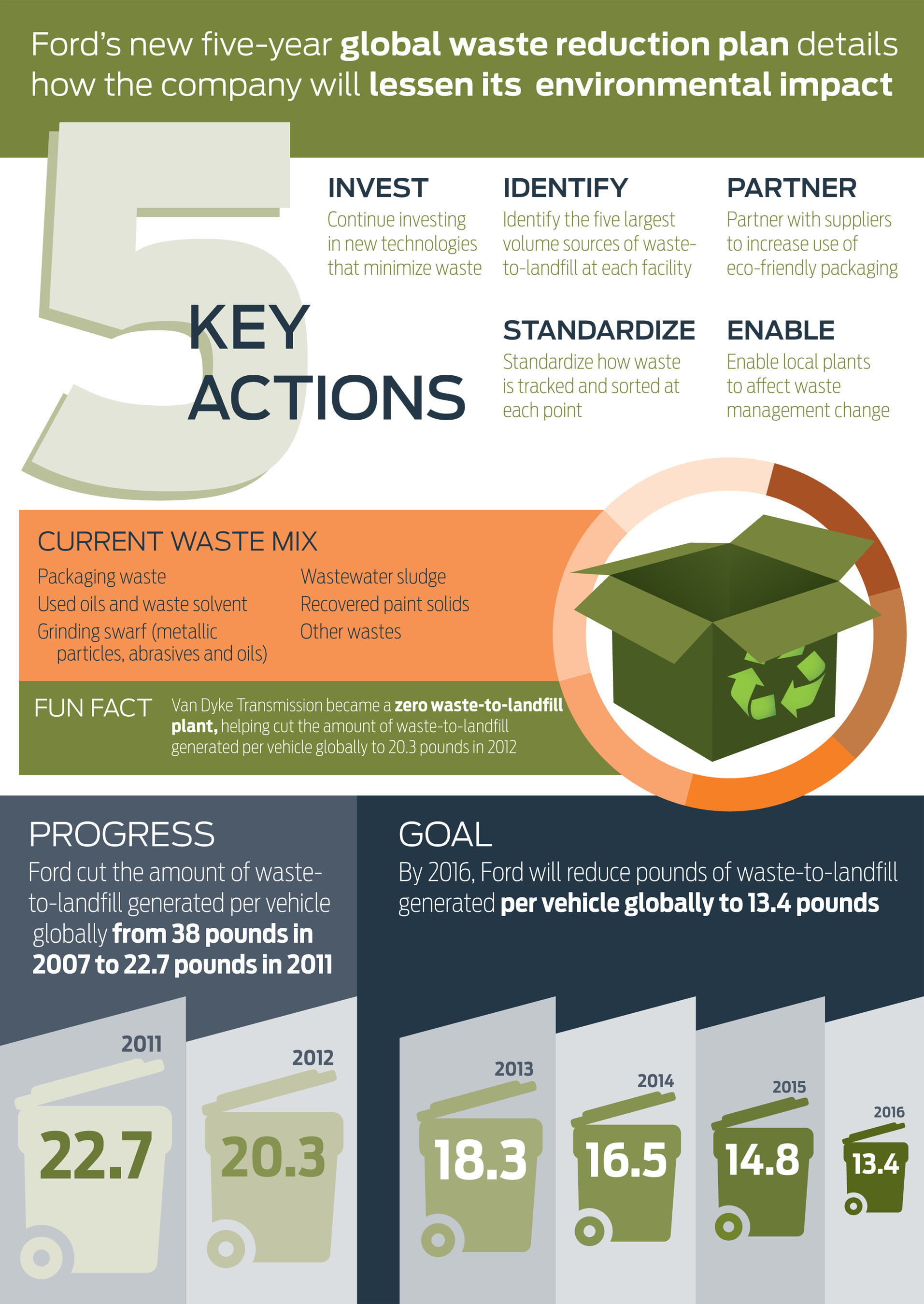 Ford's new five-year global waste reduction strategy calls for a 40 percent per vehicle reduction in the ...